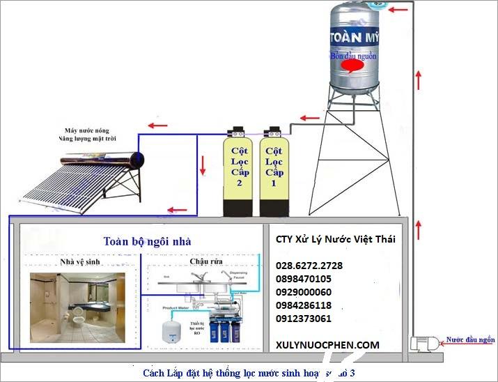 bộ lọc nước thô và vật liệu xử lý nước